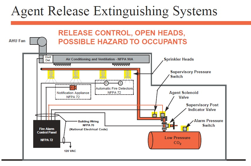 agent_release_system basic types of sprinkler systems the fire panel forums sprinkler tamper switch wiring diagram at eliteediting.co