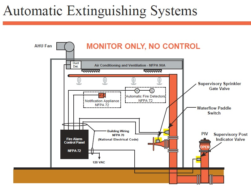 automatic_extinguishing_system basic types of sprinkler systems the fire panel forums sprinkler tamper switch wiring diagram at eliteediting.co